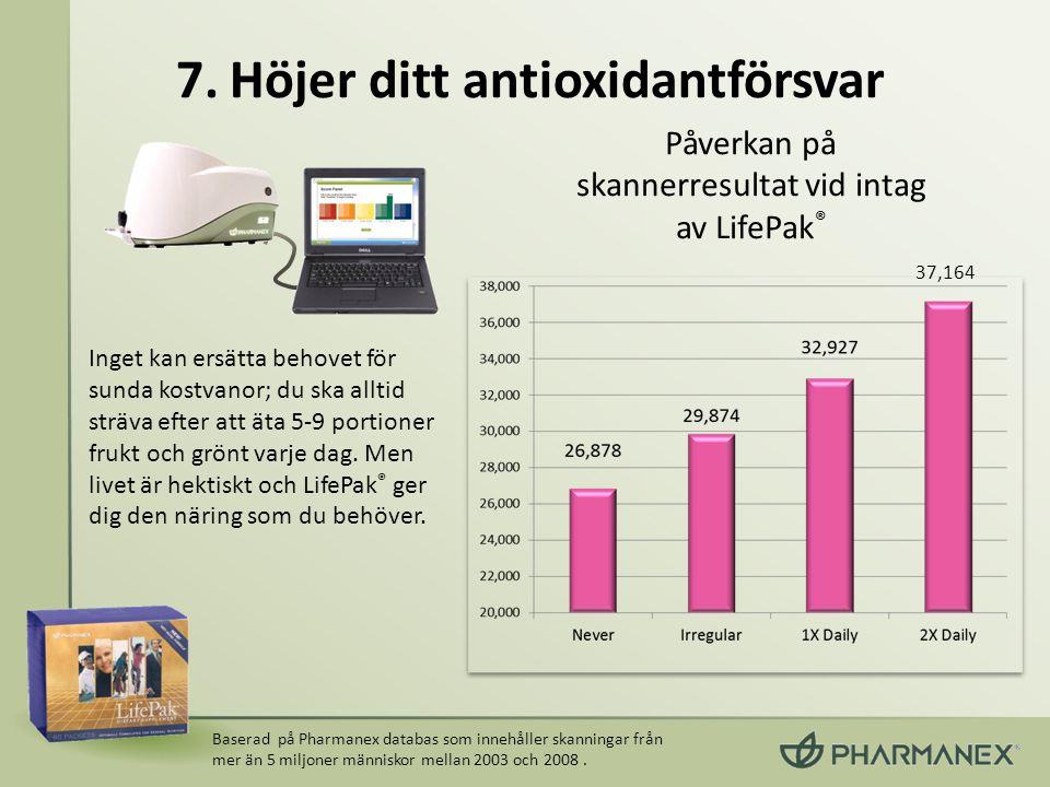 Baserad på Pharmanex databas som innehåller skanningar från mer än 5 miljoner människor mellan 2003 och 2008. Påverkan på skannerresultat vid intag av