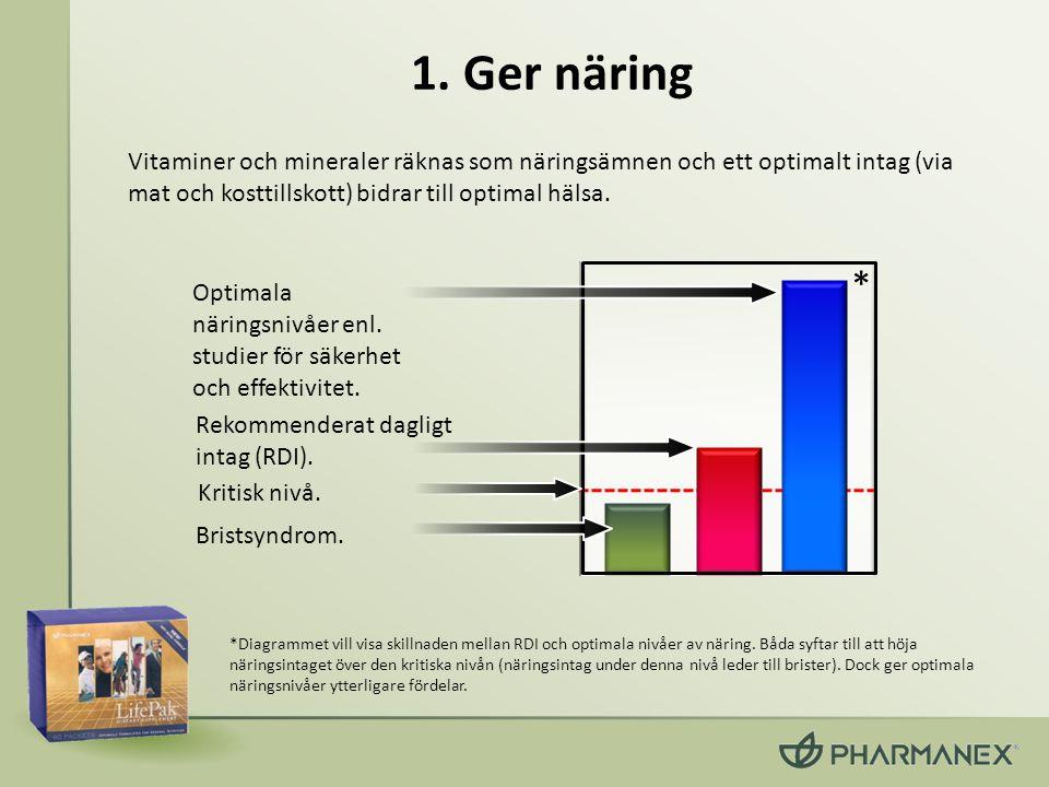 1. Ger näring Vitaminer och mineraler räknas som näringsämnen och ett optimalt intag (via mat och kosttillskott) bidrar till optimal hälsa. Bristsyndr