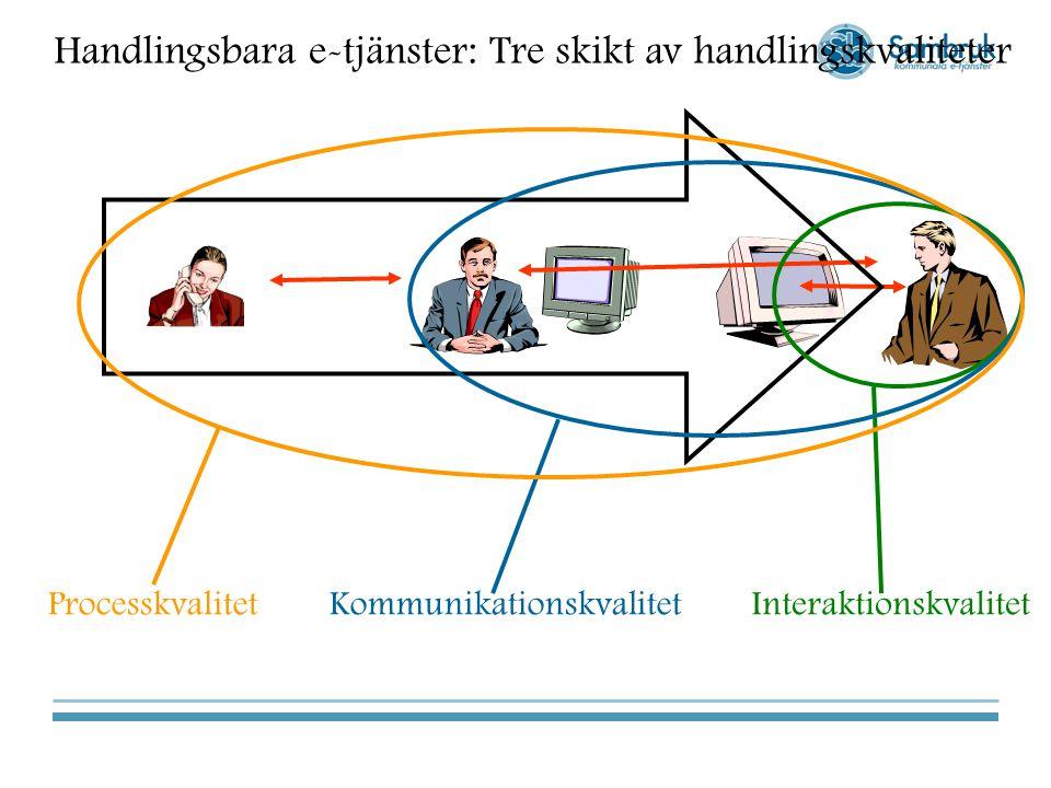 Handlingsbara e-tjänster: Tre skikt av handlingskvaliteter Interaktionskvalitet Kommunikationskvalitet Processkvalitet