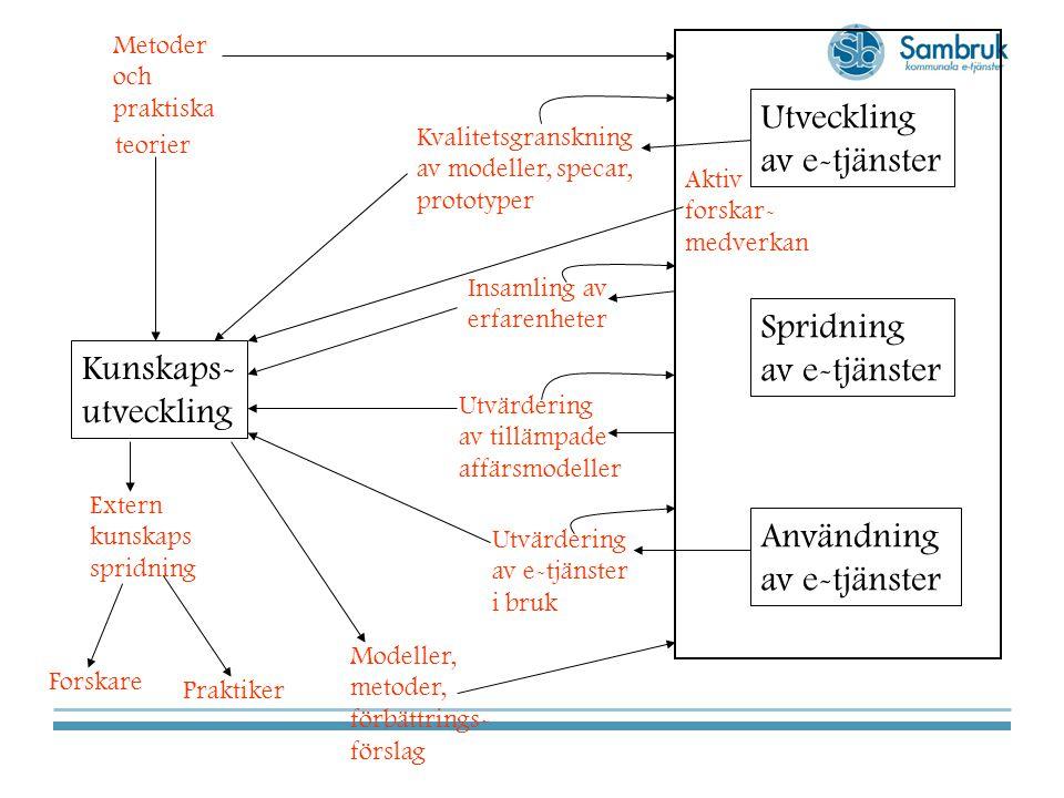 Kunskaps- utveckling Aktiv forskar- medverkan Utveckling av e-tjänster Spridning av e-tjänster Användning av e-tjänster Insamling av erfarenheter Extern kunskaps spridning Forskare teorier Metoder och praktiska Kvalitetsgranskning av modeller, specar, prototyper Utvärdering av tillämpade affärsmodeller Utvärdering av e-tjänster i bruk Praktiker Modeller, metoder, förbättrings- förslag