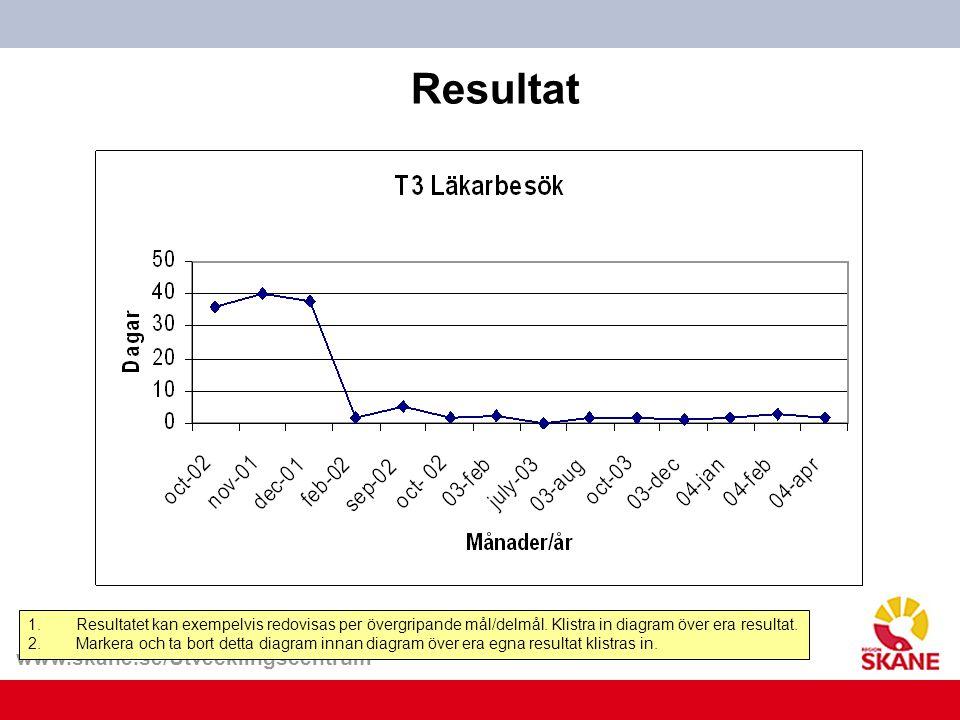www.skane.se/Utvecklingscentrum Resultat 1.Resultatet kan exempelvis redovisas per övergripande mål/delmål. Klistra in diagram över era resultat. 2.Ma