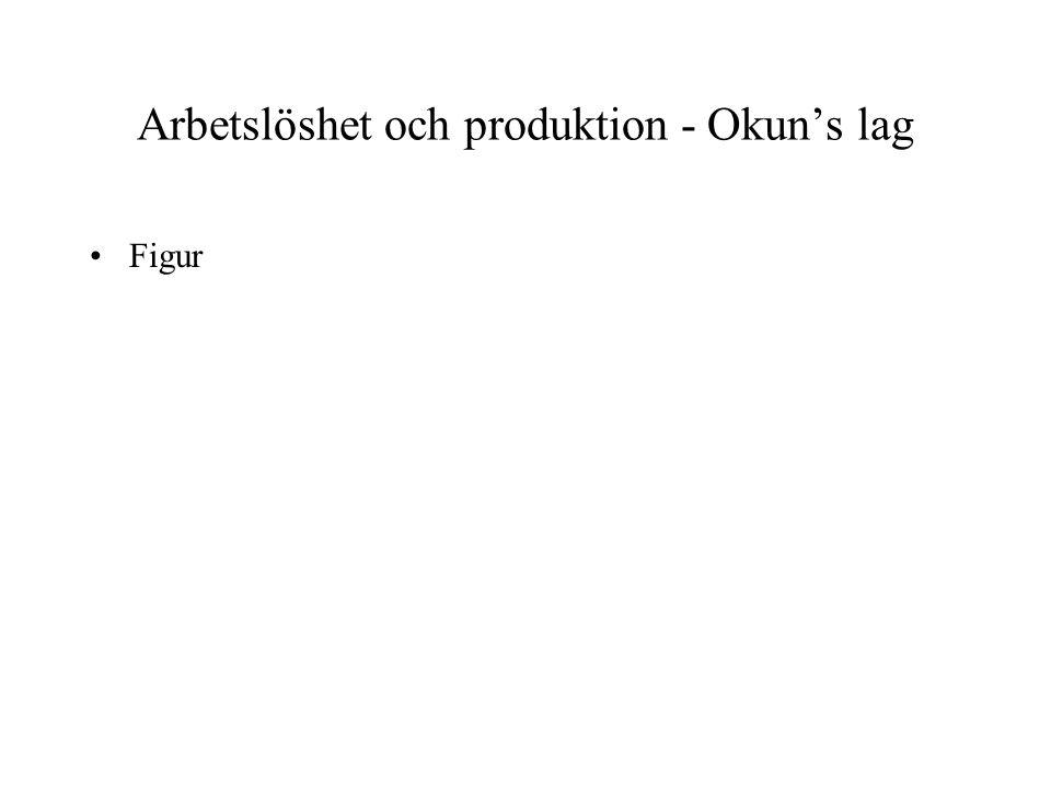 Arbetslöshet och produktion - Okun's lag •Figur