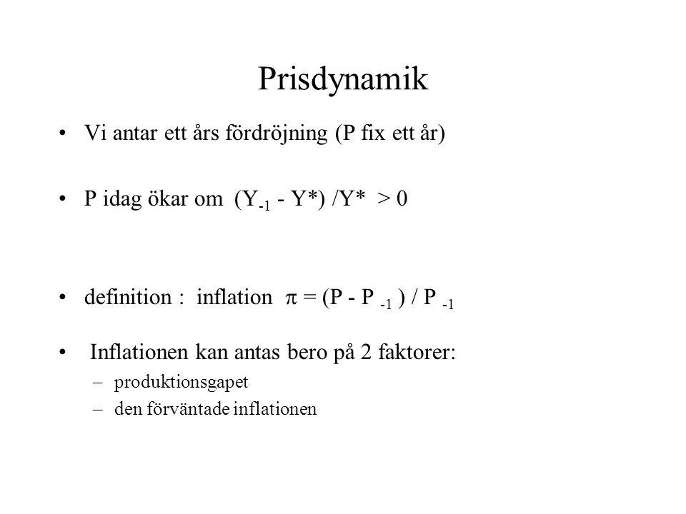 Prisdynamik •Vi antar ett års fördröjning (P fix ett år) •P idag ökar om (Y -1 - Y*) /Y* > 0 •definition : inflation  = (P - P -1 ) / P -1 • Inflationen kan antas bero på 2 faktorer: –produktionsgapet –den förväntade inflationen