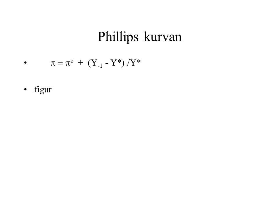 Phillips kurvan •  e + (Y -1 - Y*) /Y* •figur