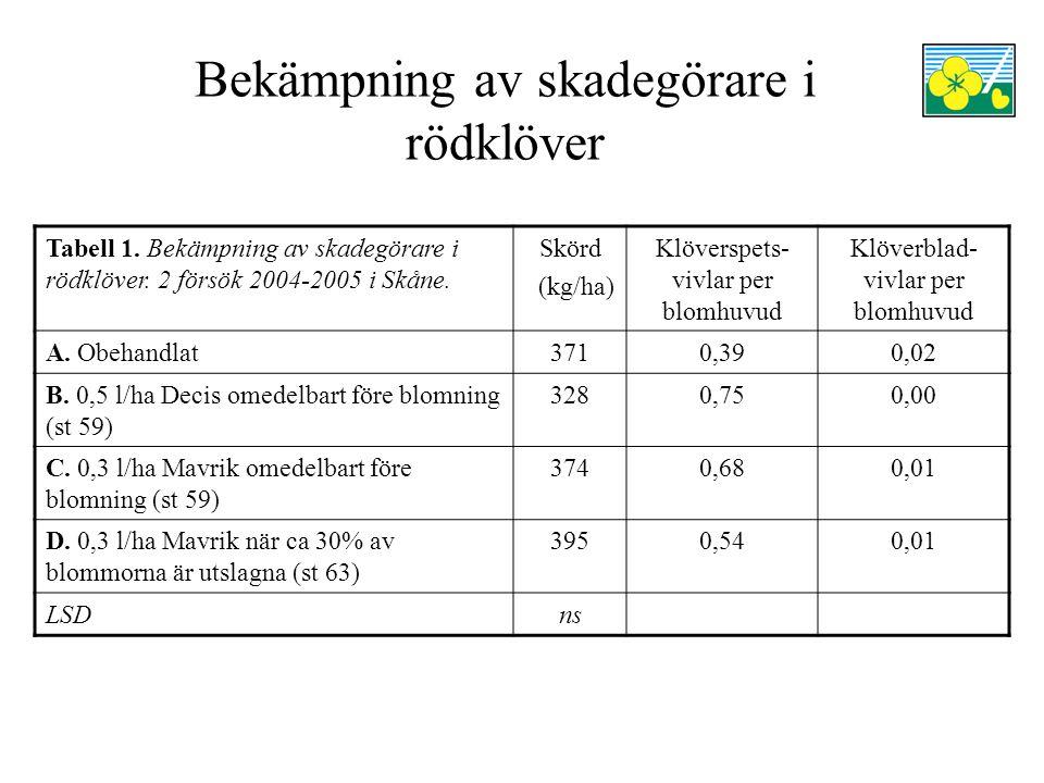 Bekämpning av skadegörare i rödklöver Tabell 1. Bekämpning av skadegörare i rödklöver. 2 försök 2004-2005 i Skåne. Skörd (kg/ha) Klöverspets- vivlar p