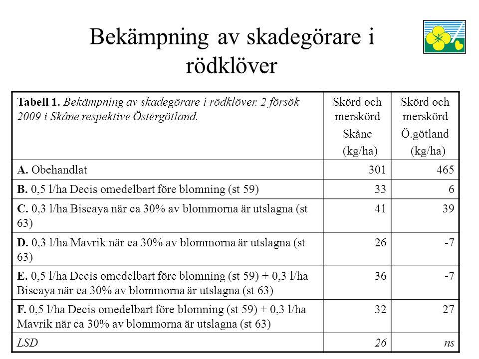Bekämpning av skadegörare i rödklöver Tabell 1. Bekämpning av skadegörare i rödklöver. 2 försök 2009 i Skåne respektive Östergötland. Skörd och merskö
