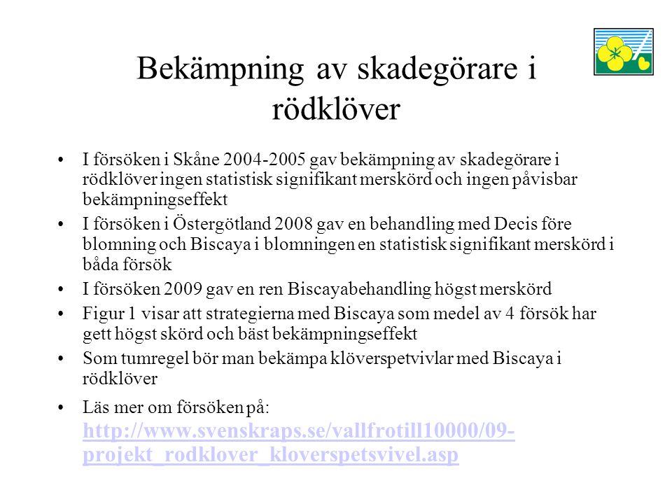 Bekämpning av skadegörare i rödklöver •I försöken i Skåne 2004-2005 gav bekämpning av skadegörare i rödklöver ingen statistisk signifikant merskörd oc
