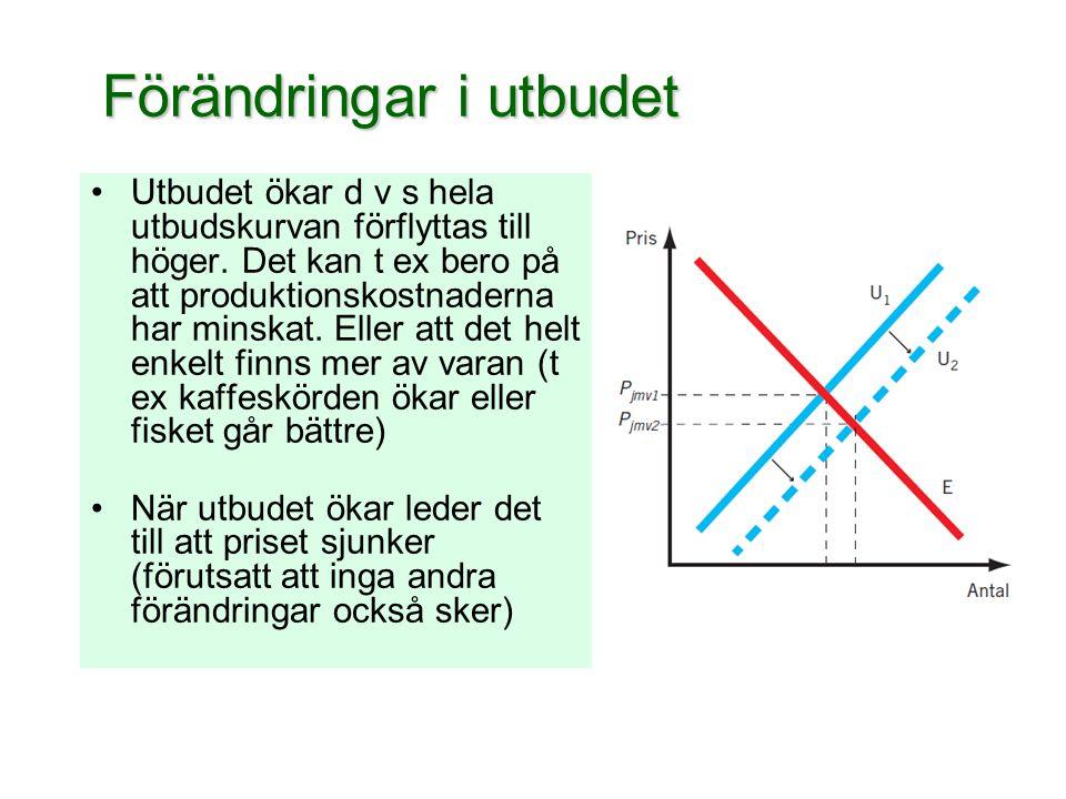 Förändringar i utbudet •Utbudet ökar d v s hela utbudskurvan förflyttas till höger. Det kan t ex bero på att produktionskostnaderna har minskat. Eller