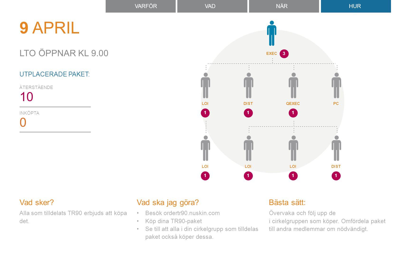 Omfördelning är möjligt så länge paket ännu ej köpts Beställ online på ordertr90.nuskin.com Betalning: Endast kreditkort (se till att du har pengar på kontot) Viktig information: LTO startar 9 april kl 9.00 CEST Begränsat lager.