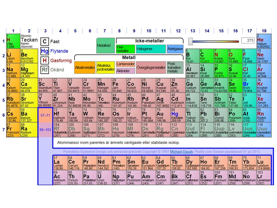 Det är alltid lika många atomer före och efter en kemisk reaktion.