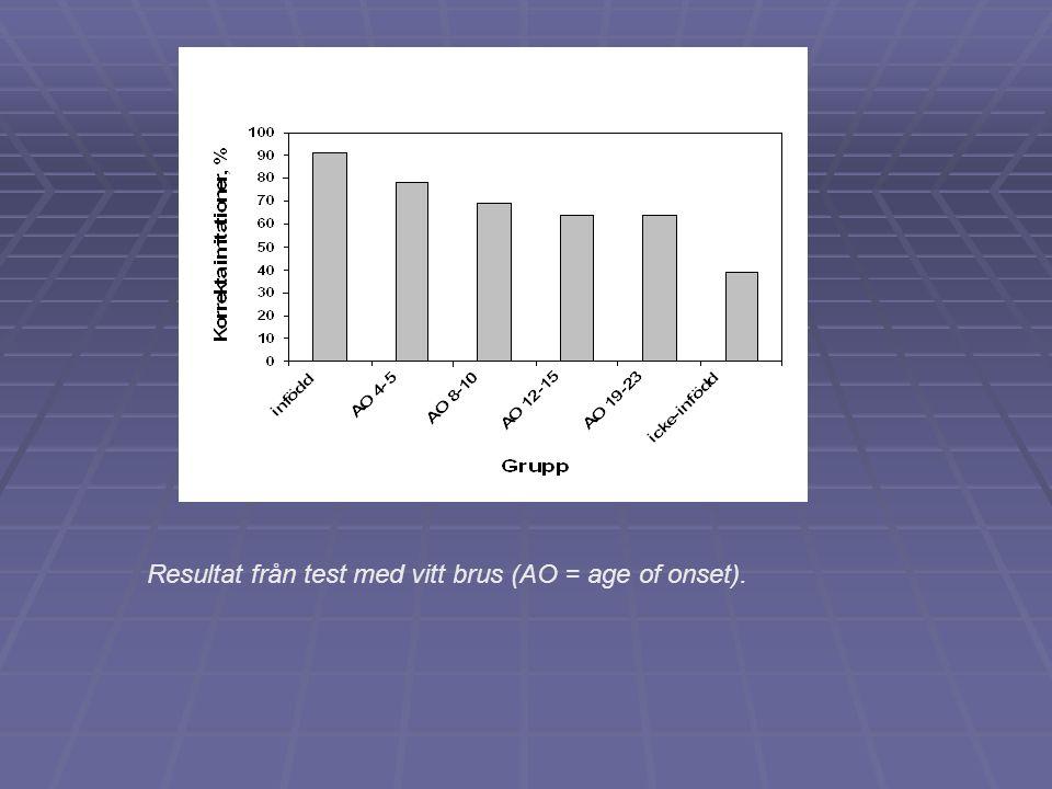 Resultat från test med vitt brus (AO = age of onset).