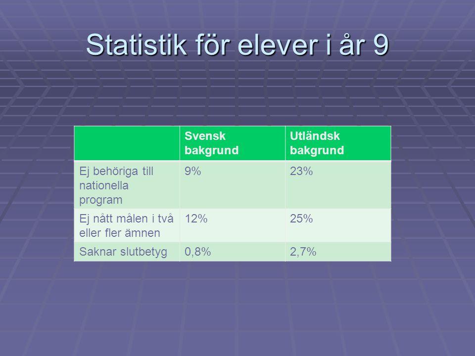 Statistik för elever i år 9 Svensk bakgrund Utländsk bakgrund Ej behöriga till nationella program 9%23% Ej nått målen i två eller fler ämnen 12%25% Sa
