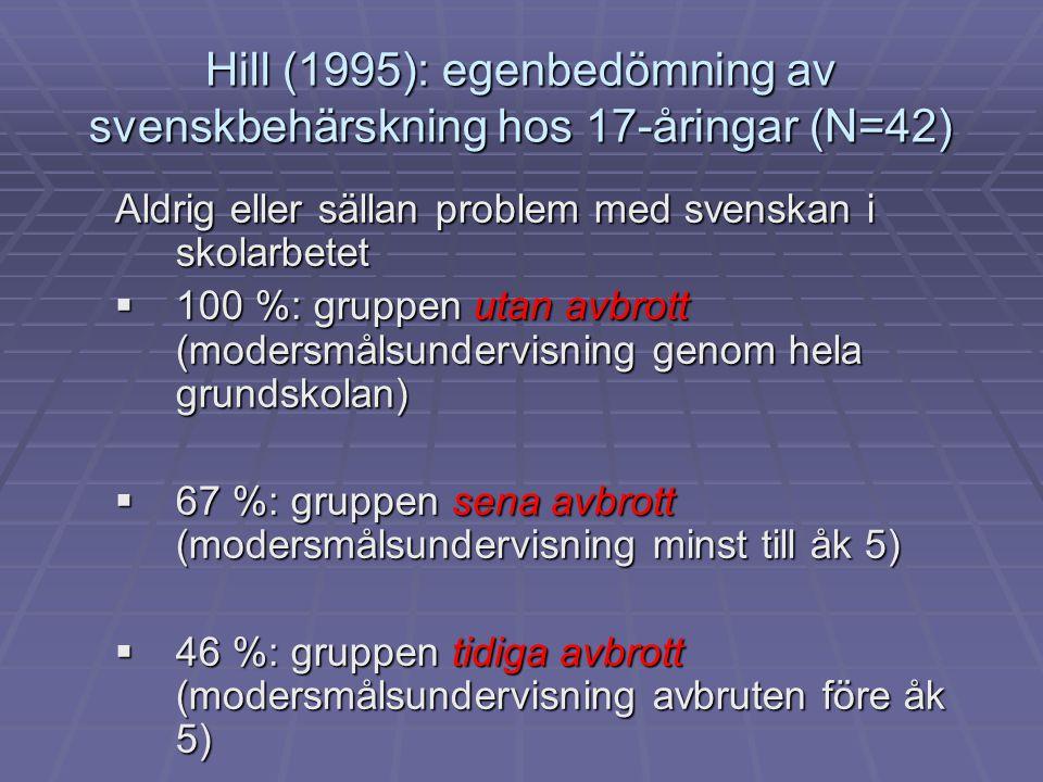 Hill (1995): egenbedömning av svenskbehärskning hos 17-åringar (N=42) Aldrig eller sällan problem med svenskan i skolarbetet  100 %: gruppen utan avb