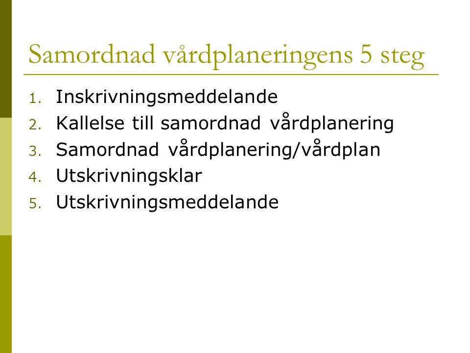 Samordnad vårdplaneringens 5 steg 1. Inskrivningsmeddelande 2. Kallelse till samordnad vårdplanering 3. Samordnad vårdplanering/vårdplan 4. Utskrivnin