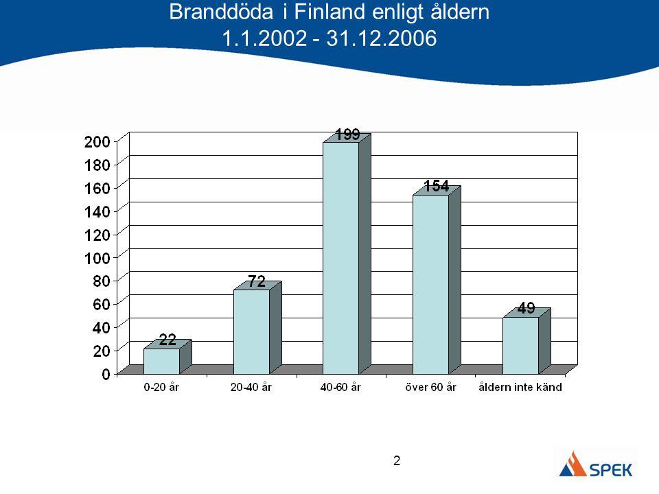 2 Branddöda i Finland enligt åldern 1.1.2002 - 31.12.2006