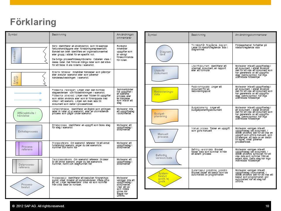 ©2012 SAP AG. All rights reserved.10 Förklaring SymbolBeskrivningAnvändningsk ommentarer Band: Identifierar en användarroll, som till exempel fakturah