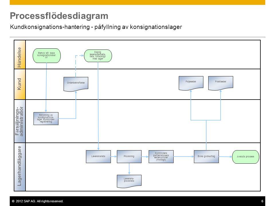 ©2012 SAP AG. All rights reserved.6 Processflödesdiagram Kundkonsignations-hantering - påfyllning av konsignationslager Lagerhandläggare Behov att k ö