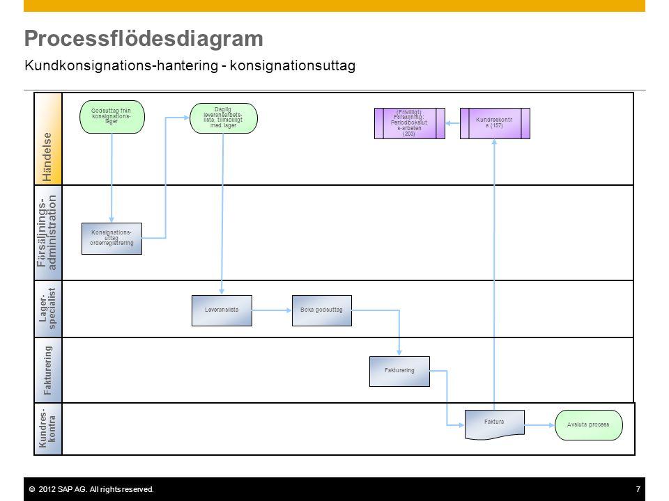 ©2012 SAP AG. All rights reserved.7 Processflödesdiagram Kundkonsignations-hantering - konsignationsuttag Lager- specialist Godsuttag fr å n konsignat
