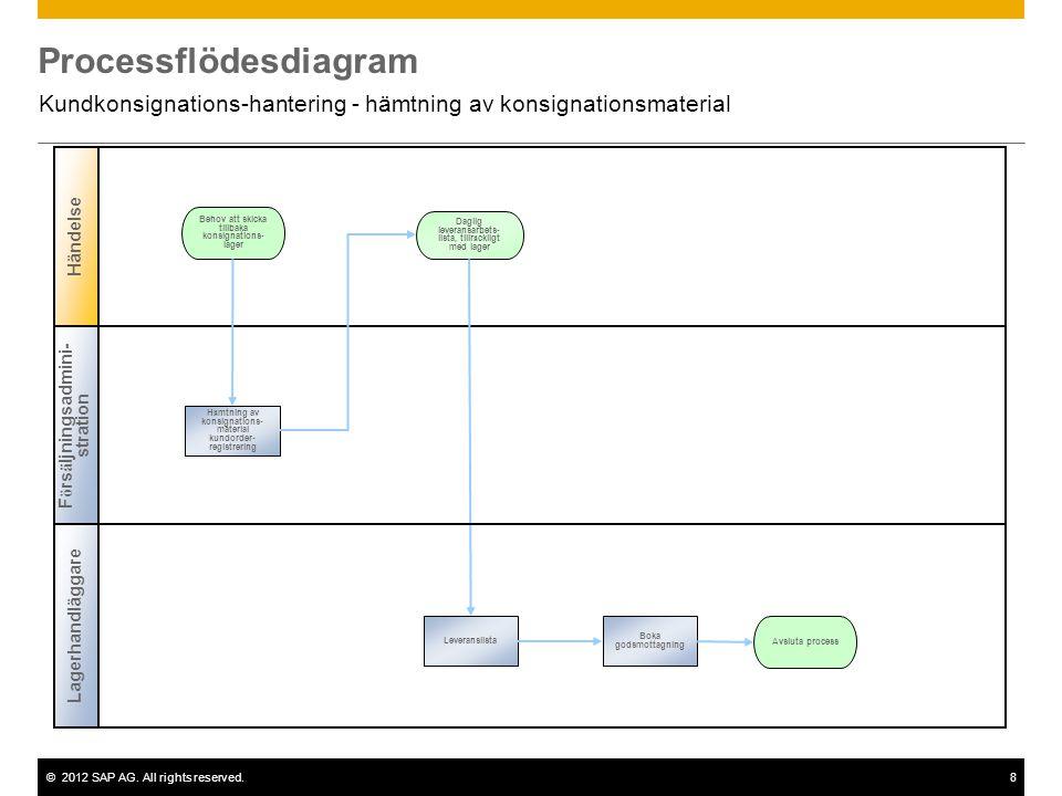 ©2012 SAP AG. All rights reserved.8 Processflödesdiagram Kundkonsignations-hantering - hämtning av konsignationsmaterial Behov att skicka tillbaka kon