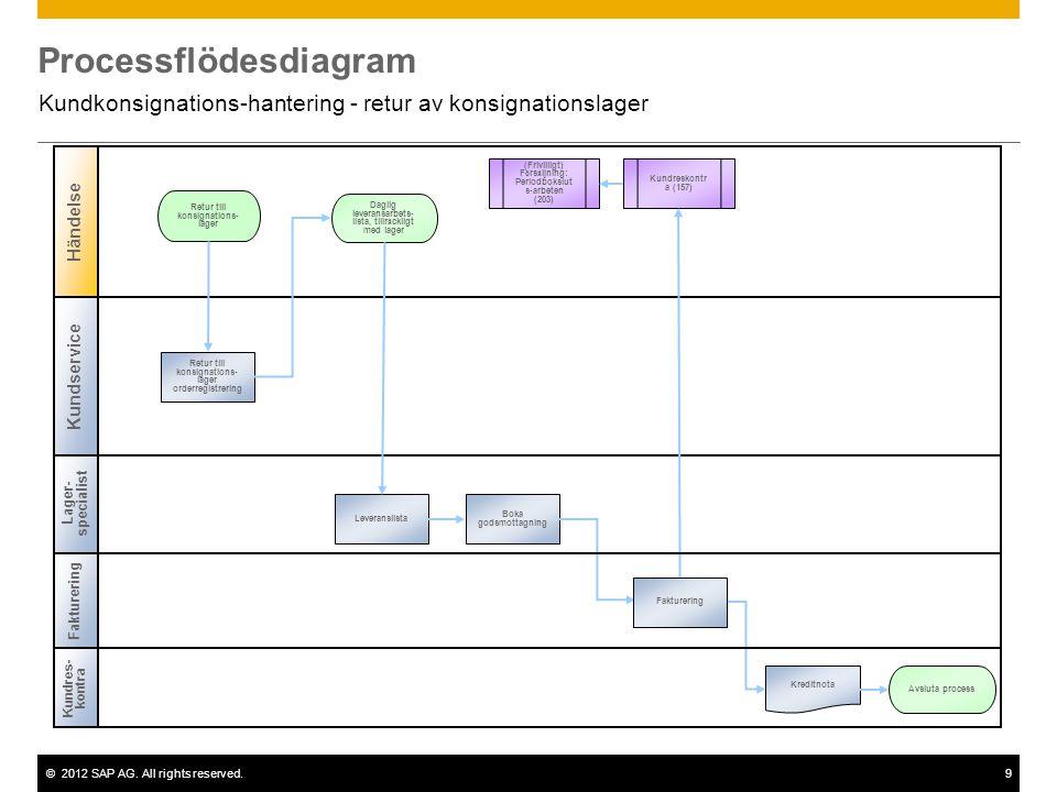 ©2012 SAP AG. All rights reserved.9 Processflödesdiagram Kundkonsignations-hantering - retur av konsignationslager Kundres- kontra Lager- specialist R