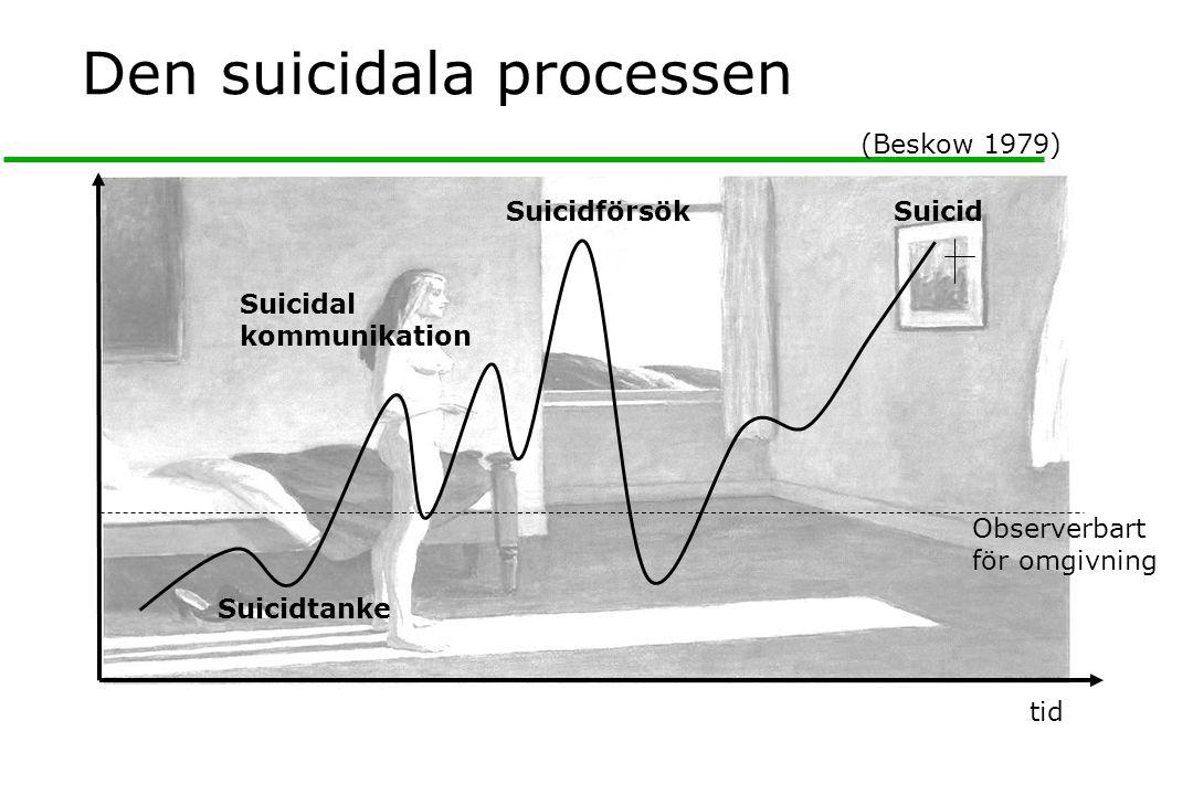 Den suicidala processen Suicidförsök Suicidal kommunikation Suicidtanke Suicid (Beskow 1979) Observerbart för omgivning tid