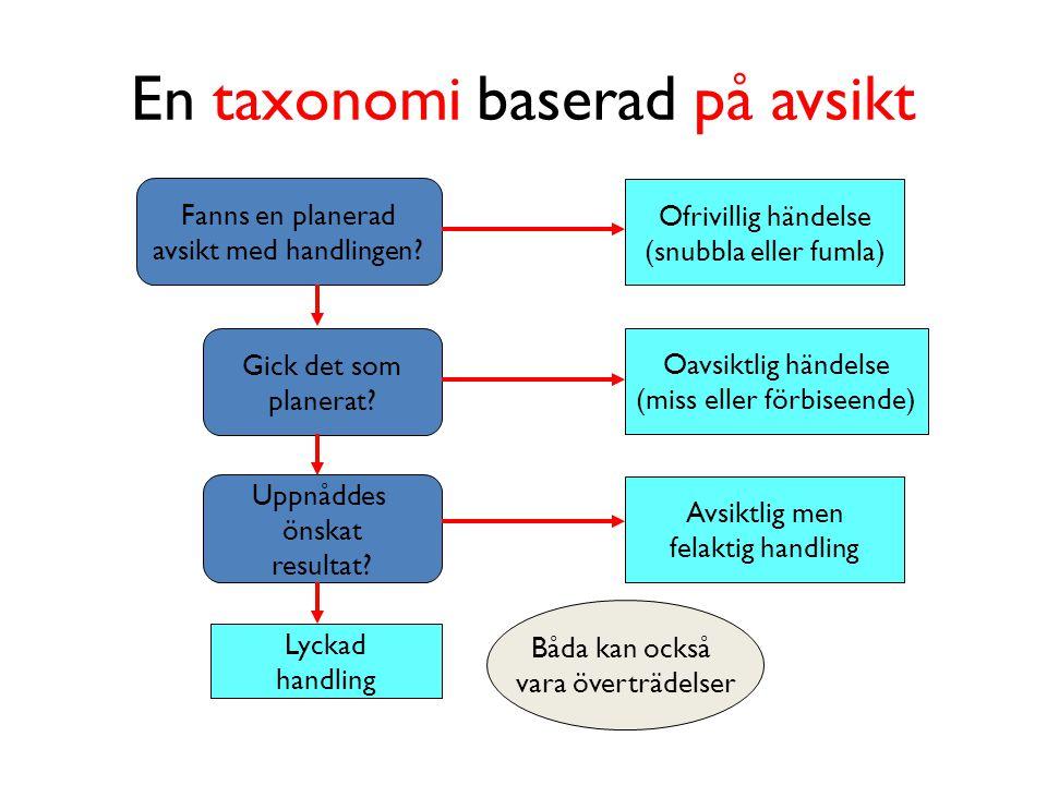 En taxonomi baserad på avsikt Fanns en planerad avsikt med handlingen.