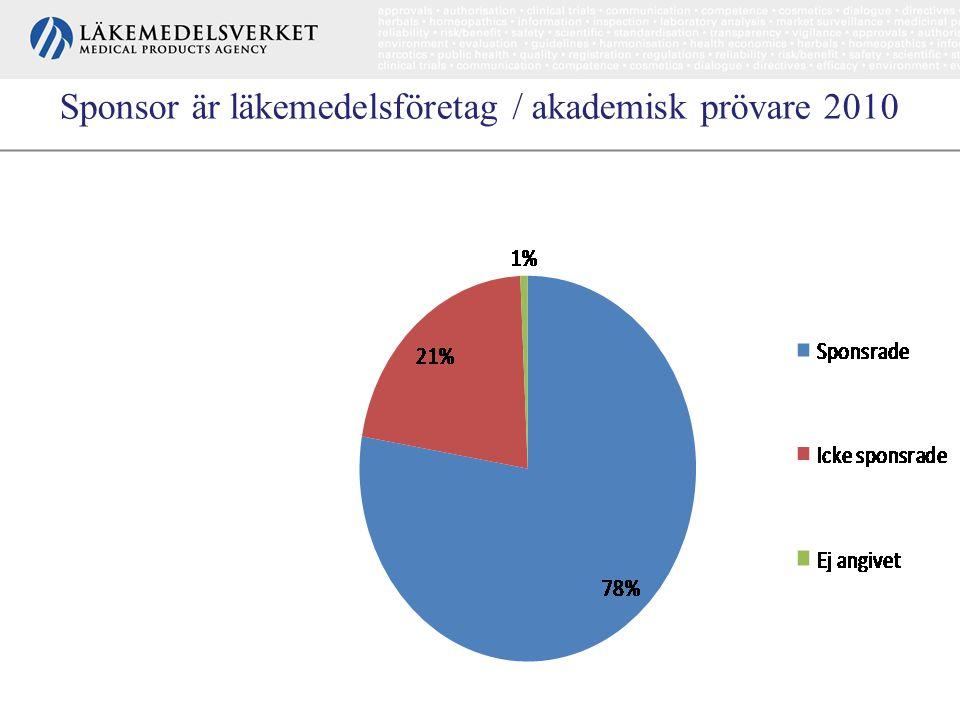 Sponsor är läkemedelsföretag / akademisk prövare 2010