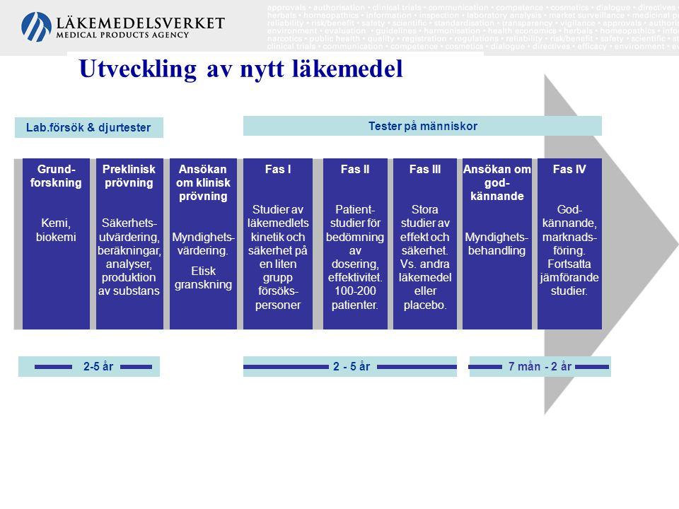 Utveckling av nytt läkemedel Grund- forskning Kemi, biokemi Preklinisk prövning Säkerhets- utvärdering, beräkningar, analyser, produktion av substans