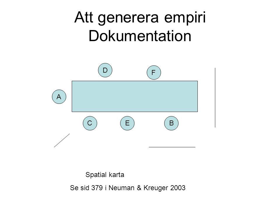 Att generera empiri Dokumentation CEB A D F Spatial karta Se sid 379 i Neuman & Kreuger 2003