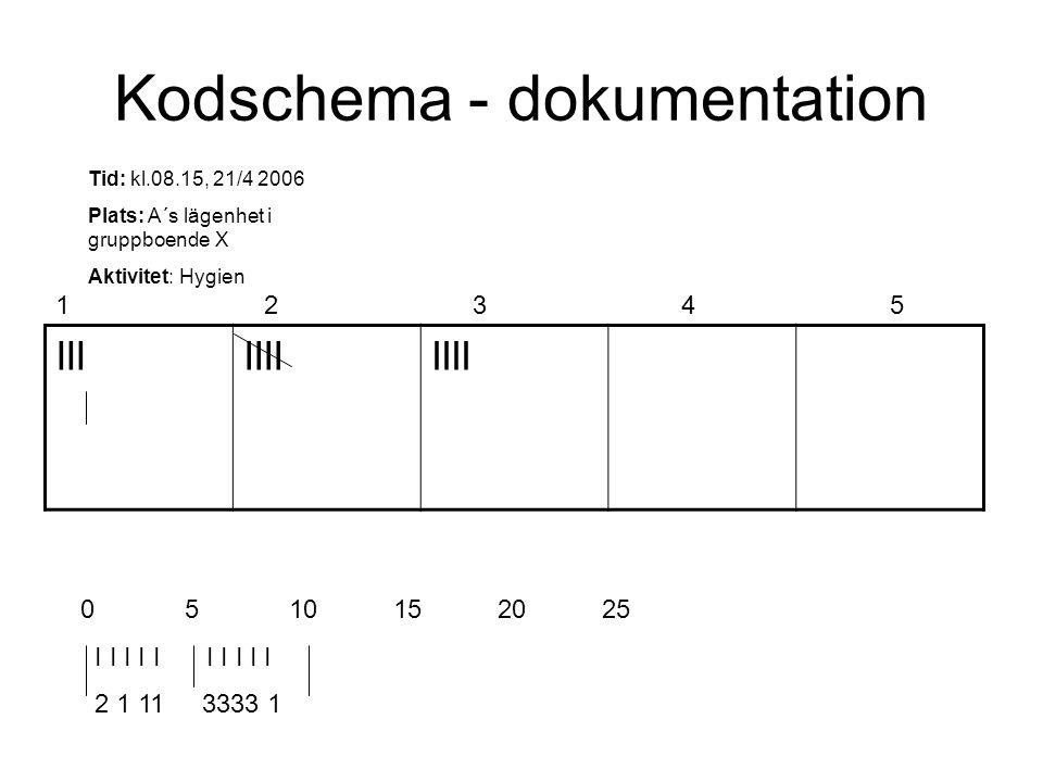 Kodschema - dokumentation IIIIIII Tid: kl.08.15, 21/4 2006 Plats: A´s lägenhet i gruppboende X Aktivitet: Hygien 1234512345 0 510152025 I I I I I I I