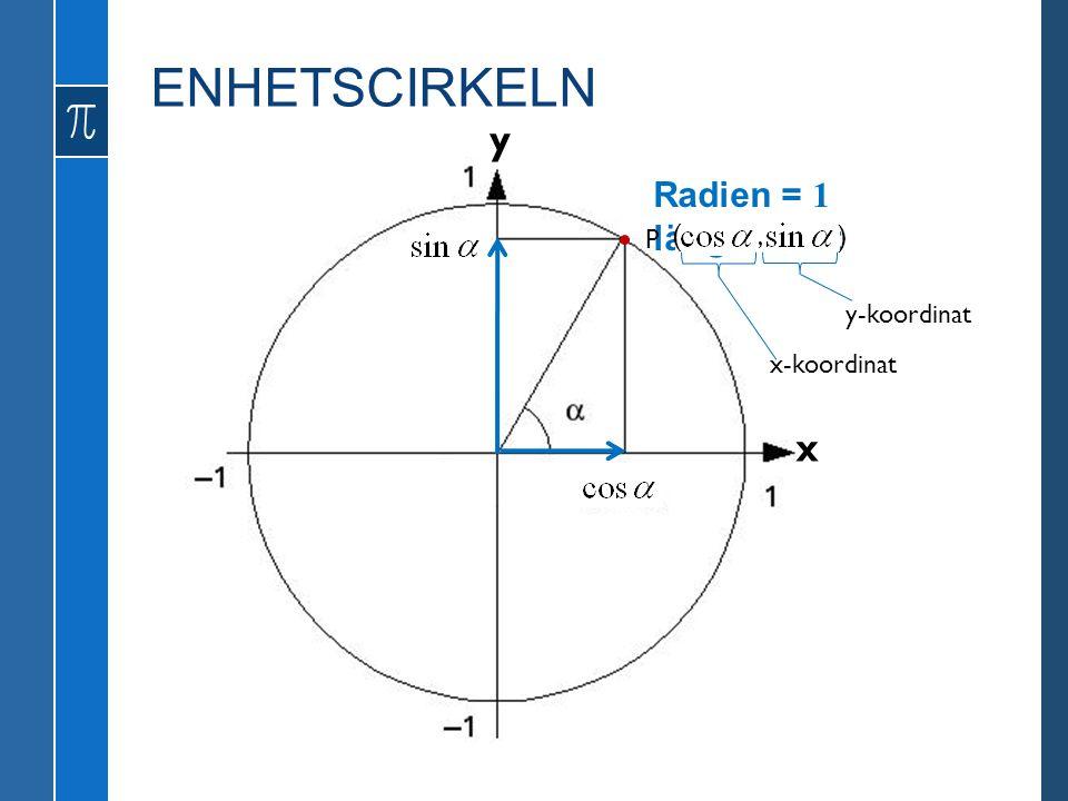 x y Radien = 1 längdenhet P ( ), x-koordinat y-koordinat