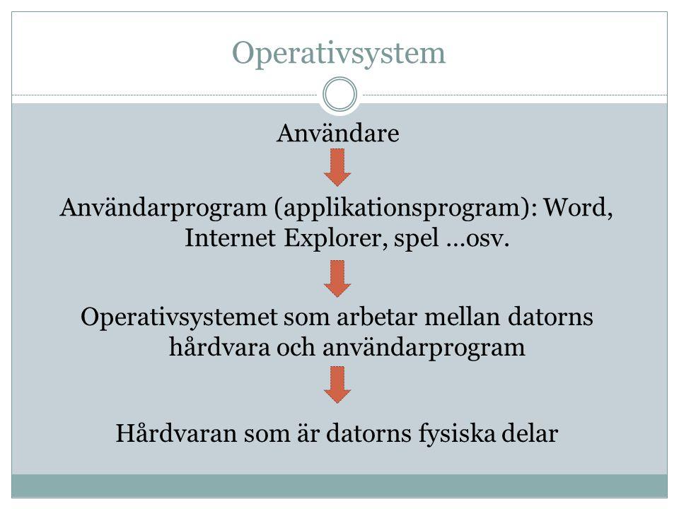 Operativsystem Användare Operativsystemet som arbetar mellan datorns hårdvara och användarprogram Hårdvaran som är datorns fysiska delar Användarprogram (applikationsprogram): Word, Internet Explorer, spel …osv.