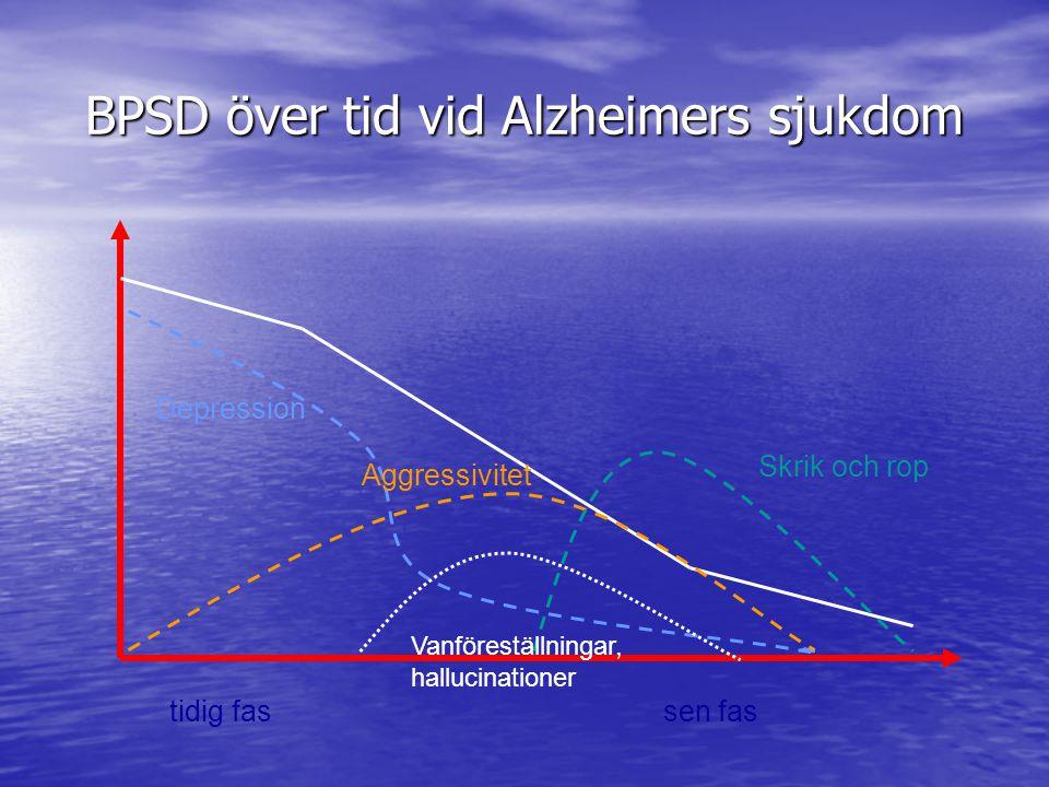 BPSD över tid vid Alzheimers sjukdom tidig fas sen fas Depression Aggressivitet Skrik och rop Vanföreställningar, hallucinationer