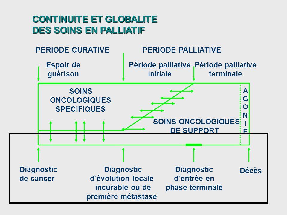 CONTINUITE ET GLOBALITE DES SOINS EN PALLIATIF Décès PERIODE CURATIVEPERIODE PALLIATIVE Diagnostic de cancer Période palliative initiale Espoir de gué