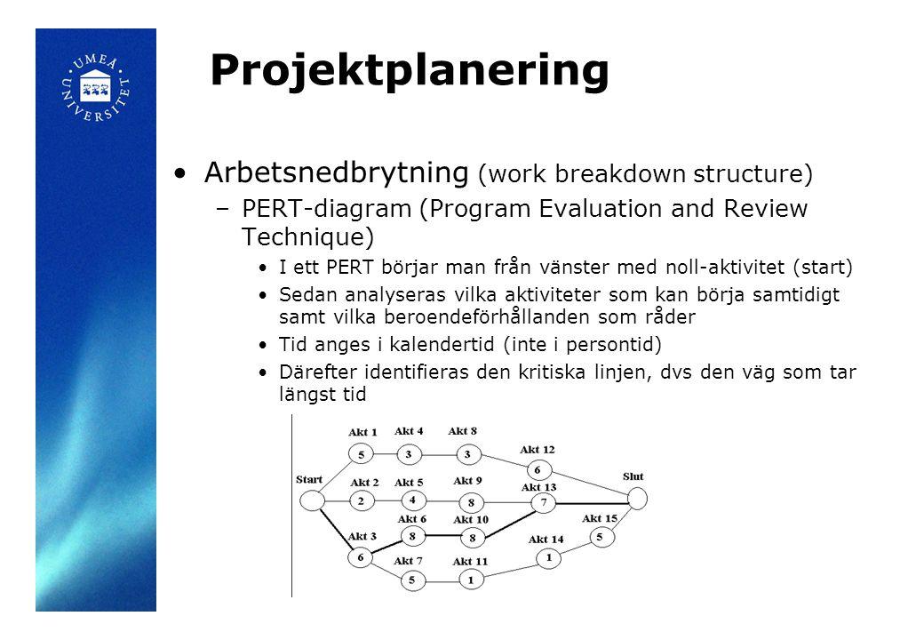Projektplanering •Arbetsnedbrytning (work breakdown structure) –PERT-diagram (Program Evaluation and Review Technique) •I ett PERT börjar man från vän