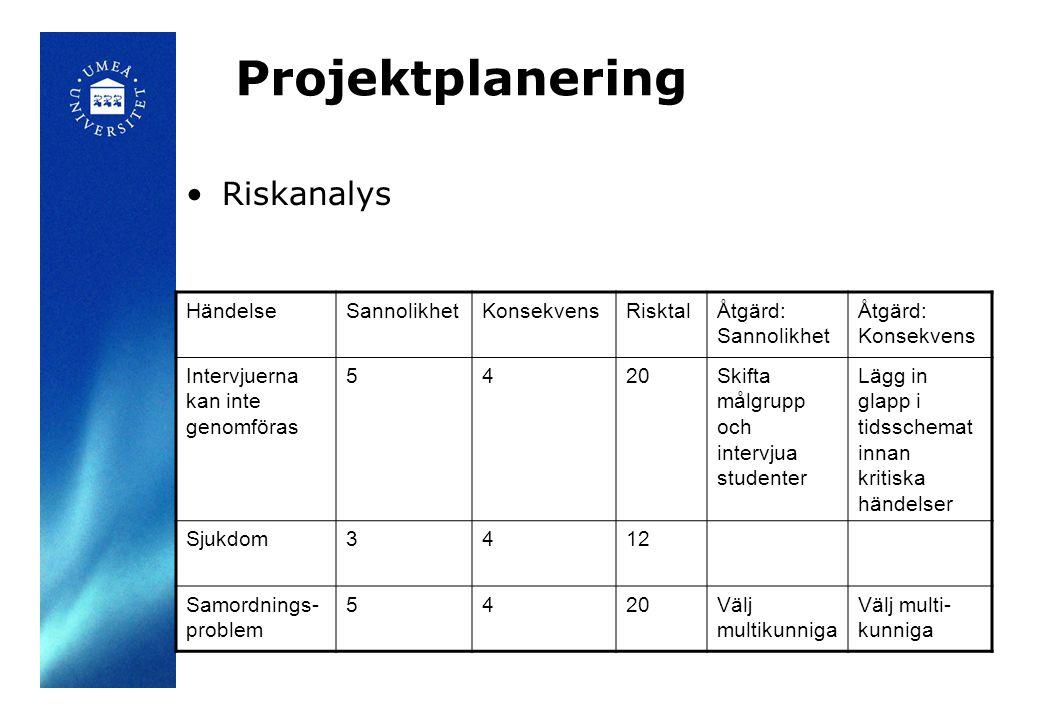Projektplanering •Riskanalys HändelseSannolikhetKonsekvensRisktalÅtgärd: Sannolikhet Åtgärd: Konsekvens Intervjuerna kan inte genomföras 5420Skifta må