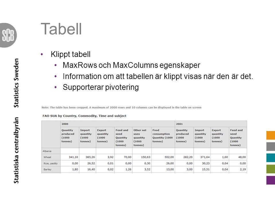 Tabell •Klippt tabell •MaxRows och MaxColumns egenskaper •Information om att tabellen är klippt visas när den är det. •Supporterar pivotering