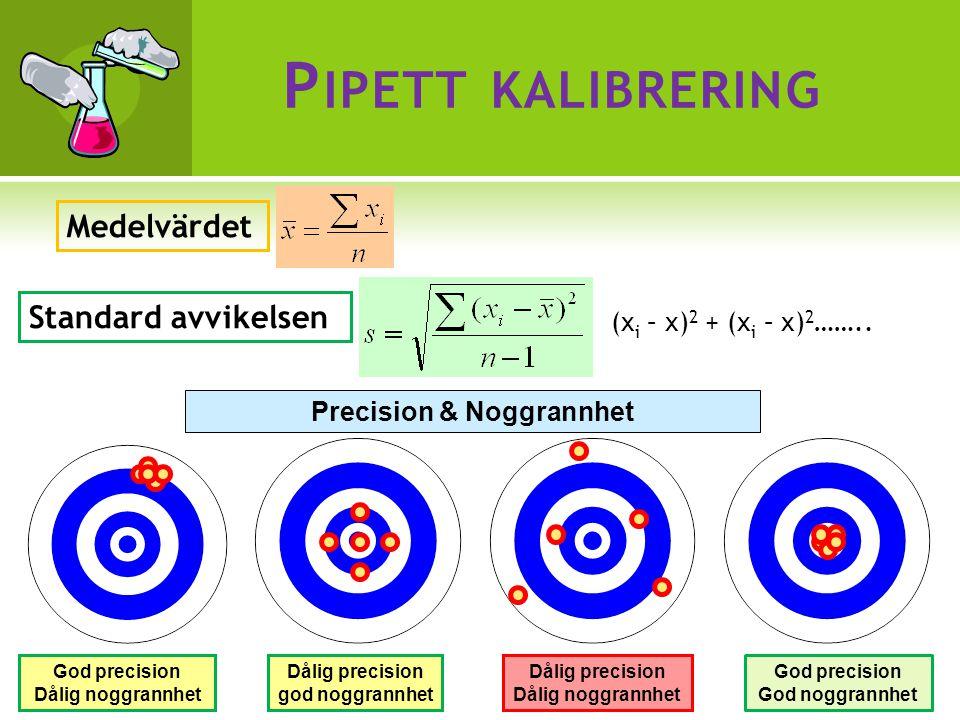 P IPETT KALIBRERING Medelvärdet Standard avvikelsen (x i – x) 2 + (x i – x) 2 ……..