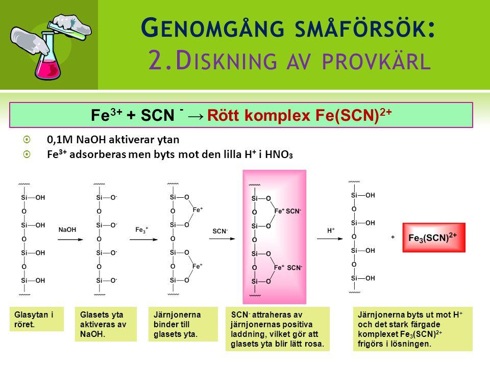 G ENOMGÅNG SMÅFÖRSÖK : 2.D ISKNING AV PROVKÄRL  0,1M NaOH aktiverar ytan  Fe 3+ adsorberas men byts mot den lilla H + i HNO 3 Glasets yta aktiveras av NaOH.