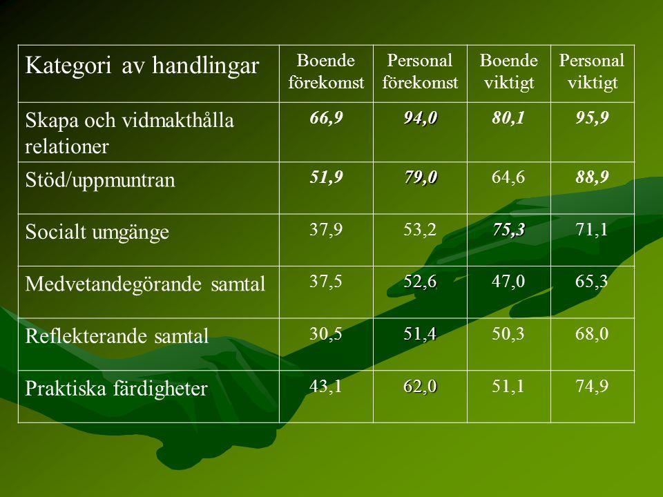 Kategori av handlingar Boende förekomst Personal förekomst Boende viktigt Personal viktigt Skapa och vidmakthålla relationer 66,994,080,195,9 Stöd/upp