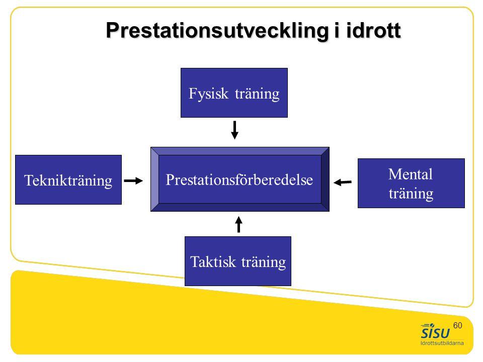 Prestationsutveckling i idrott Prestationsförberedelse Teknikträning Taktisk träning Fysisk träning Mental träning 60