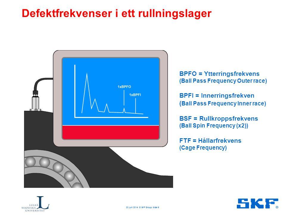 Defektfrekvenser i ett rullningslager BPFO = Ytterringsfrekvens (Ball Pass Frequency Outer race) BPFI = Innerringsfrekven ( Ball Pass Frequency Inner
