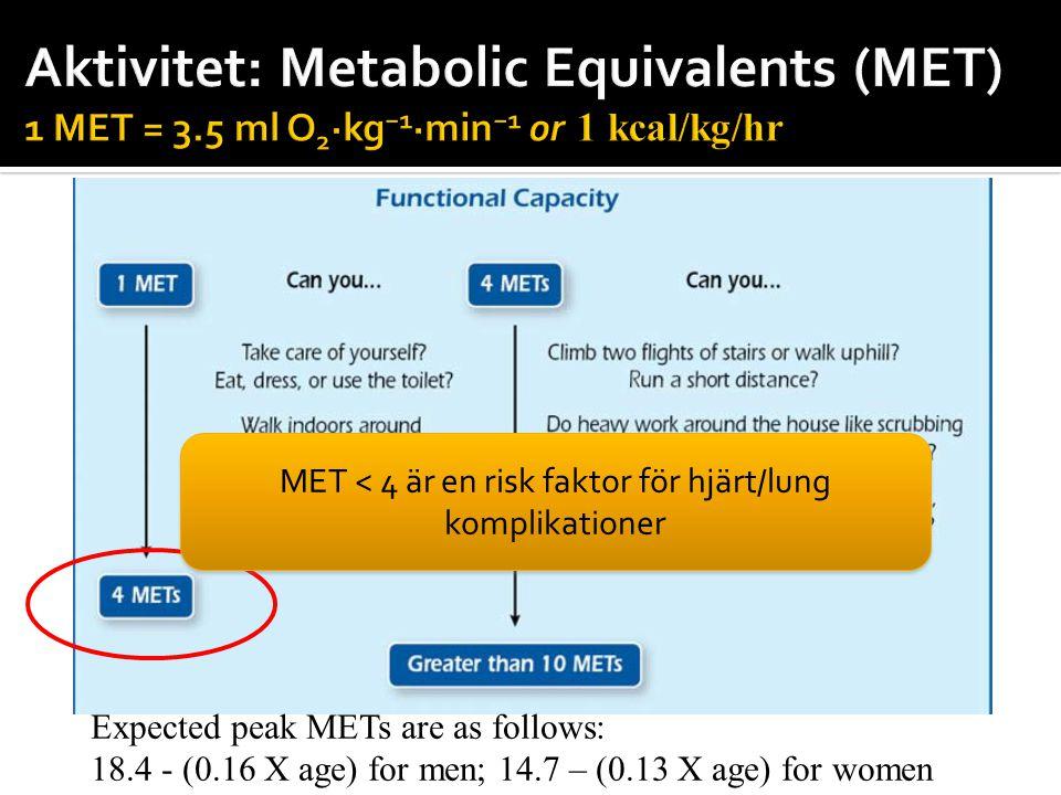 Expected peak METs are as follows: 18.4 - (0.16 X age) for men; 14.7 – (0.13 X age) for women MET < 4 är en risk faktor för hjärt/lung komplikationer