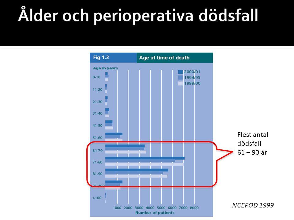 Ålder och perioperativa dödsfall Flest antal dödsfall 61 – 90 år NCEPOD 1999