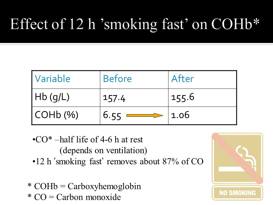 Effect of 12 h 'smoking fast' on COHb* VariableBeforeAfter Hb (g/L)157.4155.6 COHb (%)6.551.06 * COHb = Carboxyhemoglobin * CO = Carbon monoxide •CO*