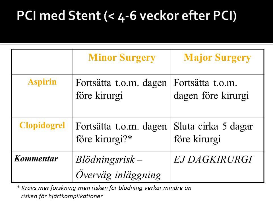 Minor SurgeryMajor Surgery Aspirin Fortsätta t.o.m. dagen före kirurgi Clopidogrel Fortsätta t.o.m. dagen före kirurgi?* Sluta cirka 5 dagar före kiru