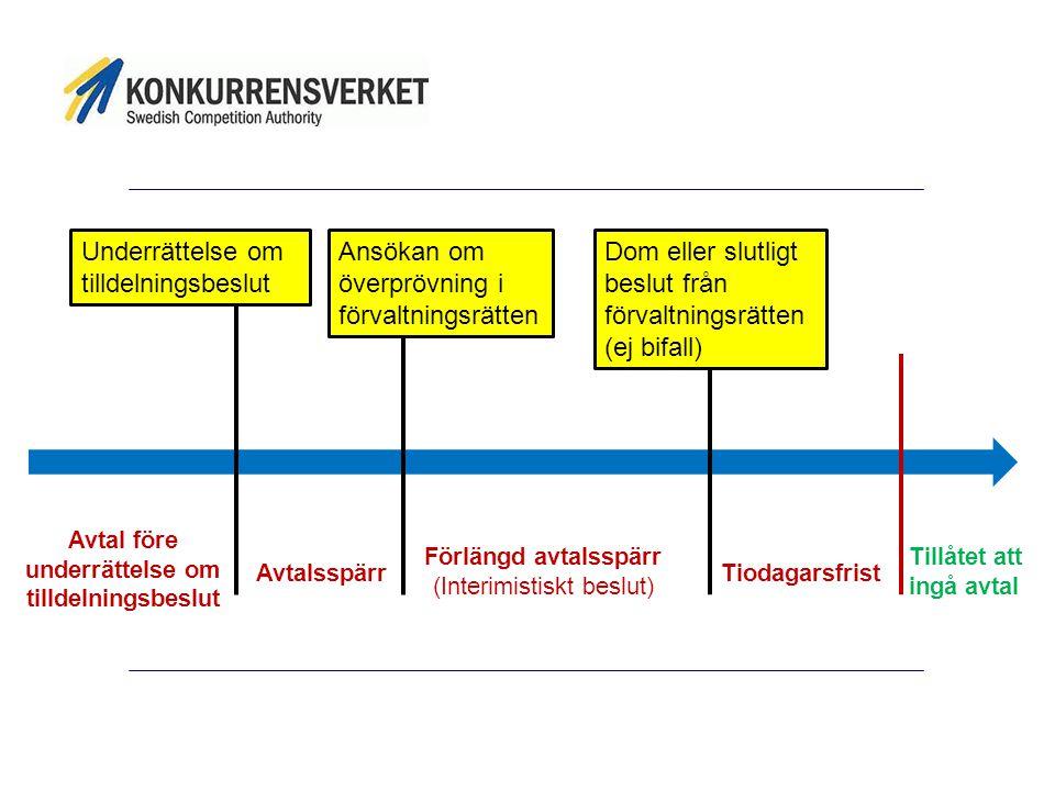 Underrättelse om tilldelningsbeslut Ansökan om överprövning i förvaltningsrätten Dom eller slutligt beslut från förvaltningsrätten (ej bifall) Avtalss