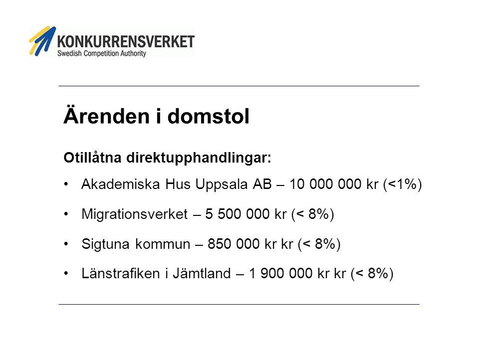 Ärenden i domstol Otillåtna direktupphandlingar: •Akademiska Hus Uppsala AB – 10 000 000 kr (<1%) •Migrationsverket – 5 500 000 kr (< 8%) •Sigtuna kom