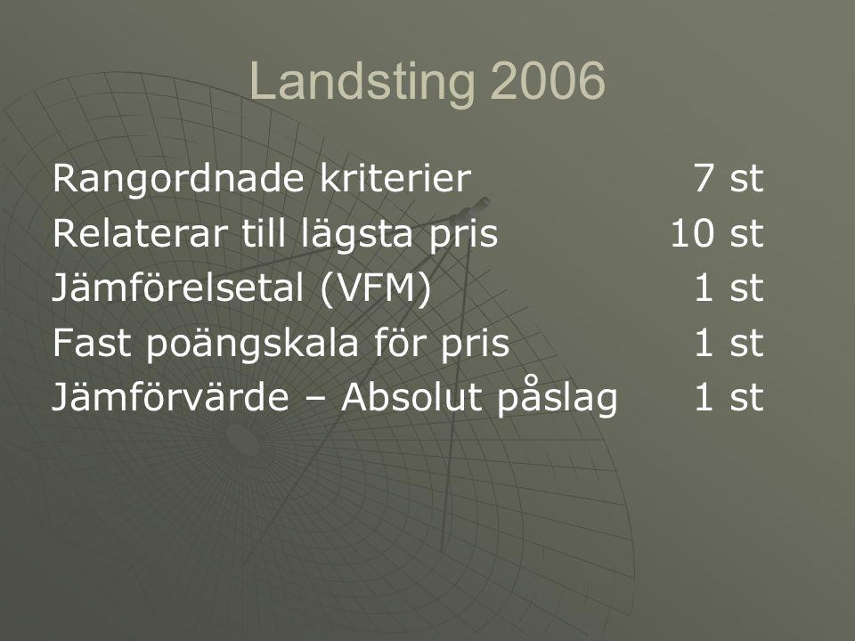 Landsting 2006 Rangordnade kriterier7 st Relaterar till lägsta pris10 st Jämförelsetal (VFM)1 st Fast poängskala för pris1 st Jämförvärde – Absolut påslag1 st