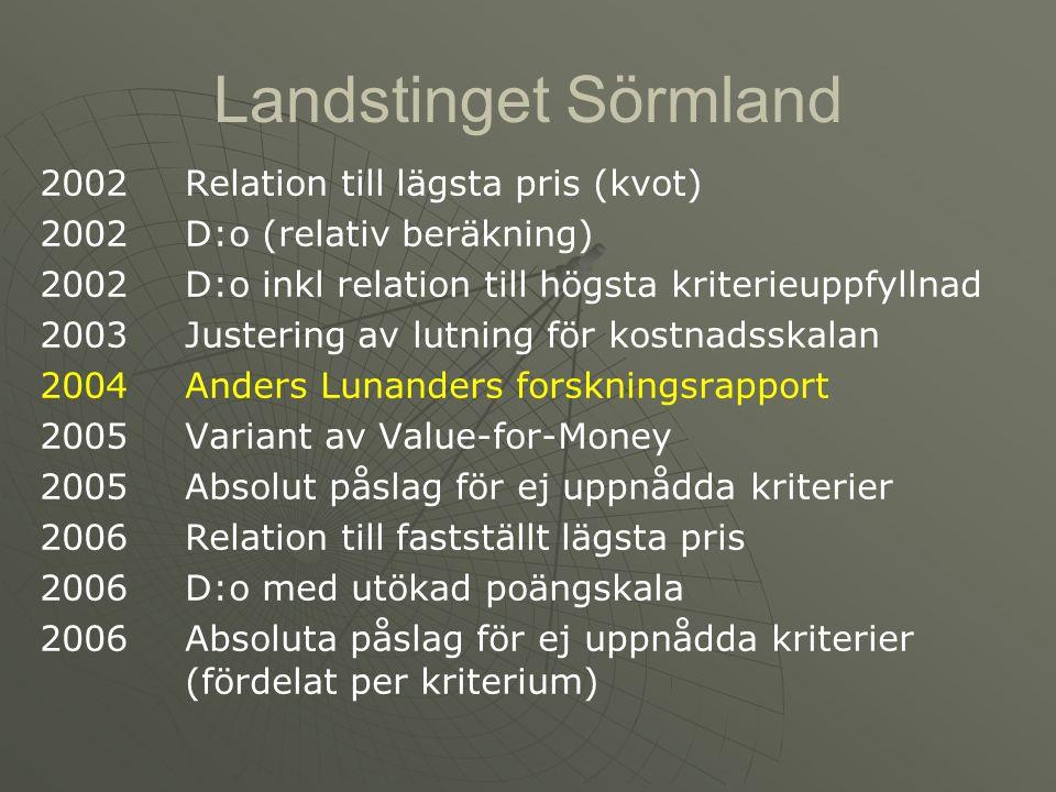 Landstinget Sörmland 2002Relation till lägsta pris (kvot) 2002D:o (relativ beräkning) 2002D:o inkl relation till högsta kriterieuppfyllnad 2003Justeri